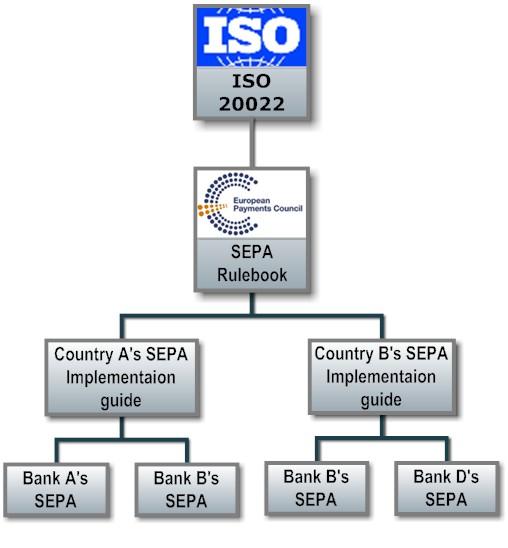 SEPA Structure.jpg